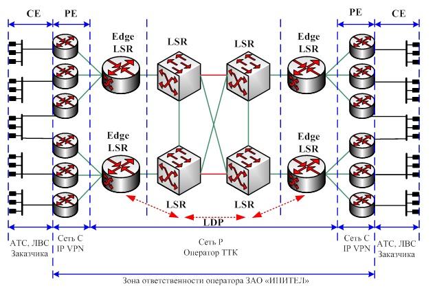 Структура сети MPLS и VPN холдинга